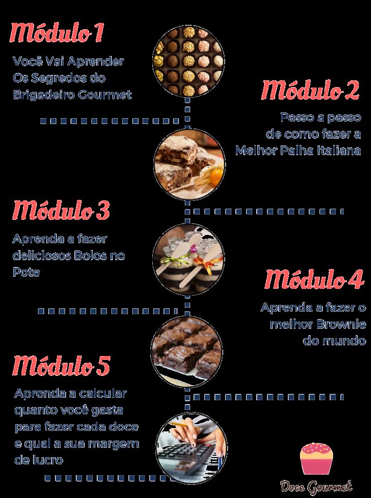 curso doce gourmet conteudo